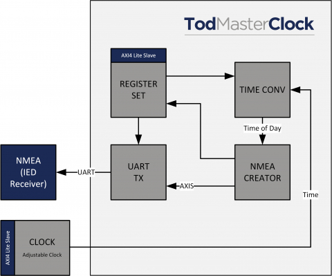 NMEA Time of Day (ToD) Master core Block Diagam