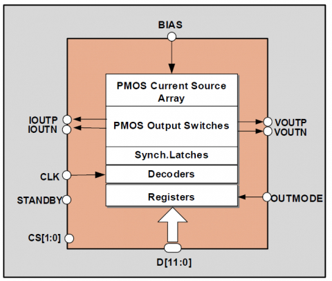 12-Bit 5MS/s DAC  Programmable Voltage or Current Output Block Diagam