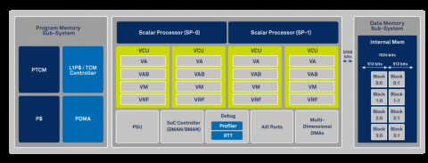 World's most powerful baseband processor  Block Diagam