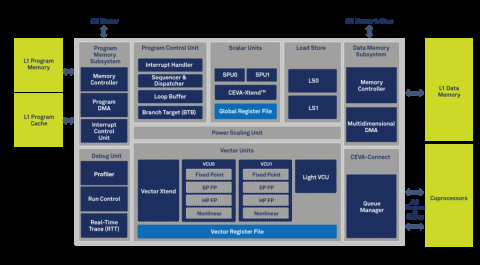 Industry's First High Performance Sensor Hub DSP Architecture Block Diagam