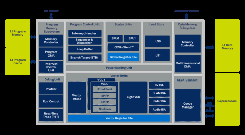 High Performance Scalable Sensor Hub DSP Architecture Block Diagam