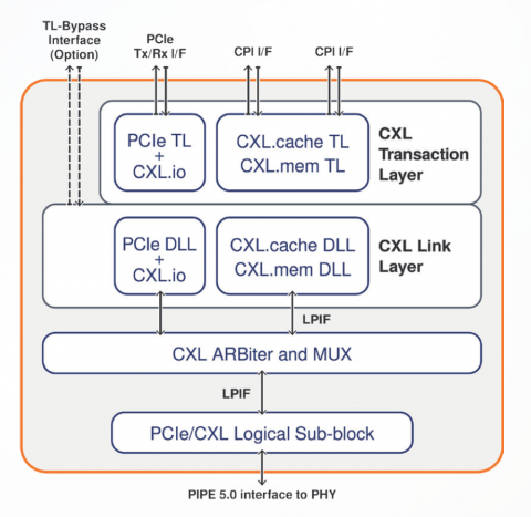 Controller IP for CXL 2.0 Block Diagam