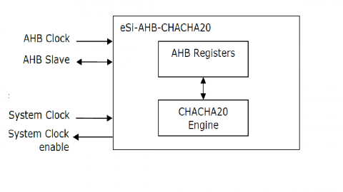 ChaCha20 stream cipher core with AHB interface Block Diagam