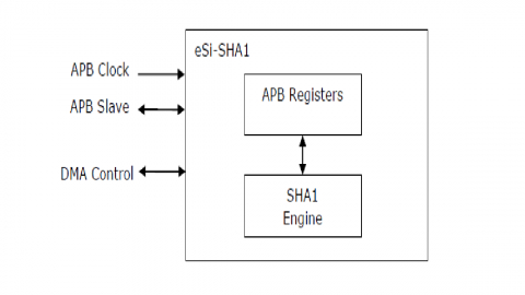 sha1 core with apb interface ip core  design and reuse
