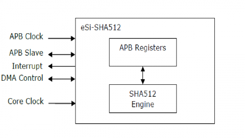 SHA512 & SHA384 core with APB interface  Block Diagam