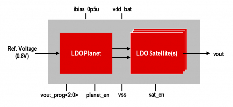 Low Drop-Out Regulator (LDO) in GLOBALFOUNDRIES 22FDX Block Diagam