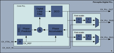 Fractional-N PLL for Performance Computing in TSMC N6/N7 Block Diagam