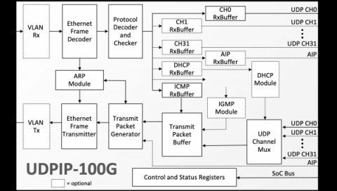 100G UDP/IP Hardware Protocol Stack  Block Diagam