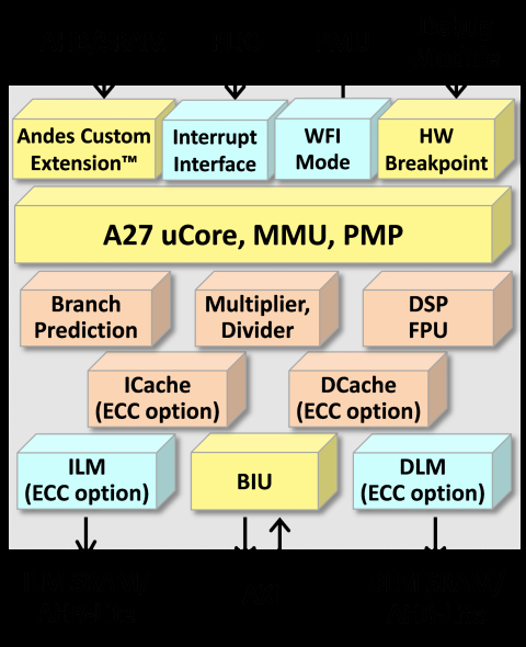Compact High-Speed 32-bit CPU Core with MemBoost and PMA Block Diagam