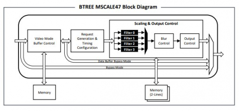 Scaler IP - MSCALE Block Diagam