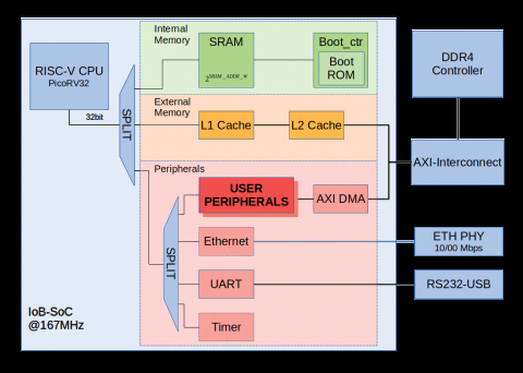 RISC-V-based SoC template Block Diagam