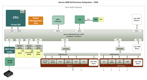 Secure AHB Performance Subsystem - ARM M3 (70158) Block Diagam