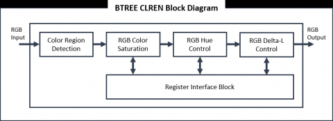 Color Enhancement (CLREN) IP Block Diagam