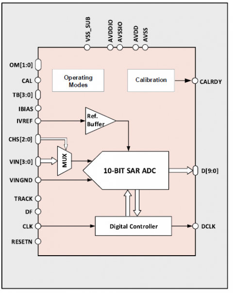 10-bit 1MS/s ADC Block Diagam