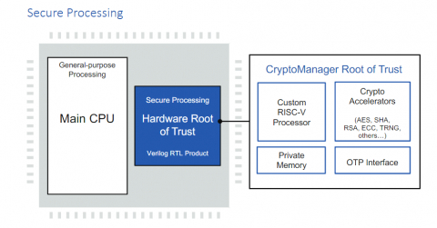 RT-645 Programmable Root-of-Trust Security Processor for Automotive ASIL-D-ready Block Diagam