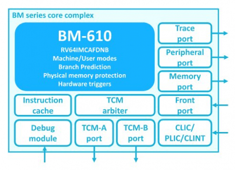 64-bit RISC-V microcontroller. Small core for 64-bit applications. Block Diagam