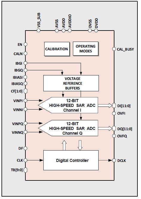 12-bit 160MS/s Dual Channel IQ ADC on GLOBALFOUNDRIES 22nm FDX Block Diagam