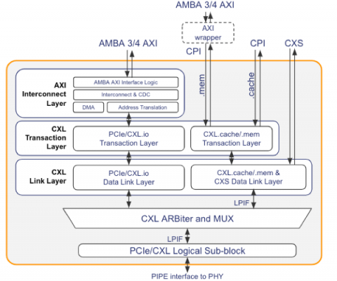 Compute Express Link Controller IP Designed to the CXL Link Specification with AMBA Interfaces Optimized for SoC Implementations Block Diagam