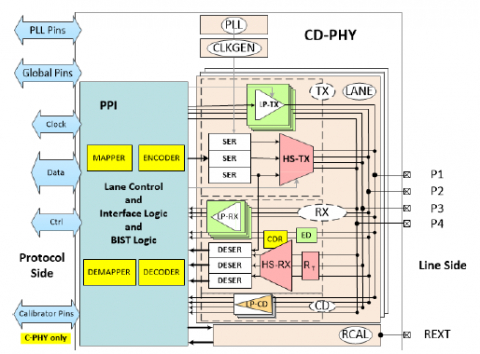 MIPI C-PHY/D-PHY Combo IP Universal, 4.5Gsps/4.5Gbps in TSMC 22ULP Block Diagam
