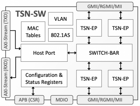 TSN Ethernet Switch Block Diagam