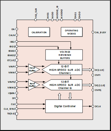 12-bit 500MS/s Dual Channel IQ ADC Block Diagam