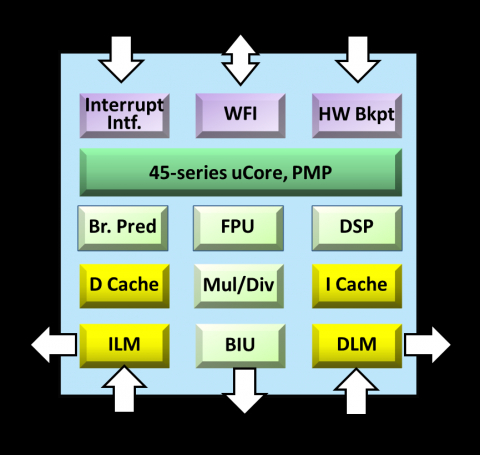 32-bit 8-stage superscalar processor that supports RISC-V specification, including GCNP (DSP) Block Diagam