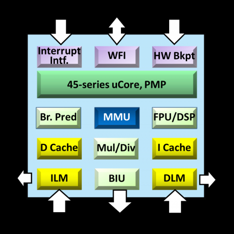 32-bit 8-stage superscalar processor that supports RISC-V specification, including GCNP and Linux Block Diagam