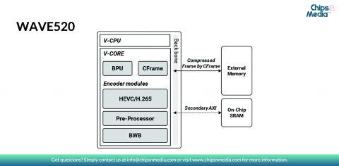 HEVC/H.265 Codec IP Single-Core for 4Kp60 Block Diagam