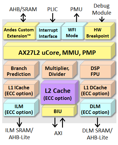 64-bit CPU Core with Level-2 Cache Controller Block Diagam