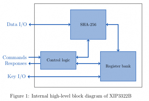 HKDF/HMAC/SHA-256, SHA-256 IP Core with Extended Functionalities Block Diagam
