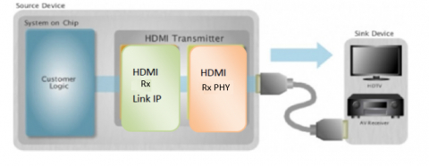 HDMI 1.4 Rx PHY & Controller IP (Silicon Proven in GF 65LPe / 55LPe) Block Diagam