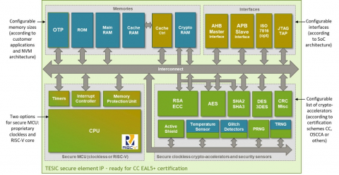 TESIC CC EAL5+ Secure Element IP Core Block Diagam