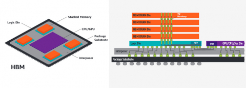 HBM2/2e PHY - High Performancce, Low Power and Low Latency Design in a Small Area Block Diagam