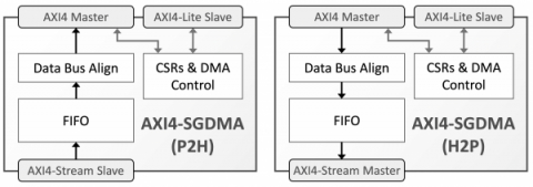 AXI4 to/from AXI4-Stream Scatter-Gather DMA Block Diagam