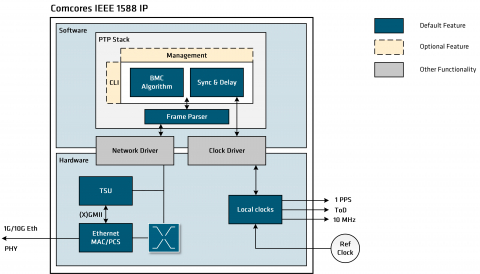 5G Ready IEEE 1588v2.1 PTP Solution Block Diagam