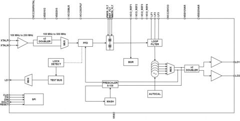 Wide band Fractional-N frequency synthesizer with on-chip LO frequency doubler Block Diagam