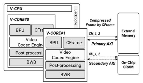 Dual-Core HEVC, AV1 & H.264, AVS2, VP9 Combined Decoder HW IP Block Diagam