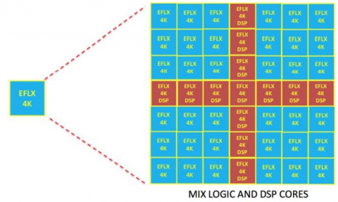 eFPGA IP cores for GF 22FDX Block Diagam