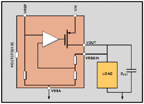 Low Drop 50mA Regulator on TSMC 12nm FFC Block Diagam