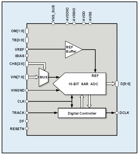 10-Bit 1MS/s Single SAR ADC on GLOBALFOUNDRIES 22nm FDX Block Diagam