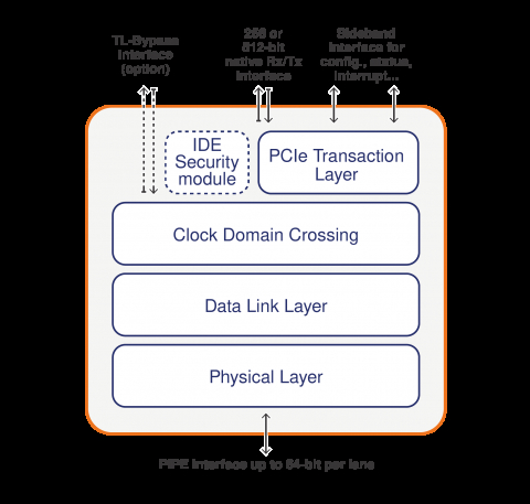 PCIe Controller for USB4 Hosts and Devices, supporting PCIe Tunneling Block Diagam