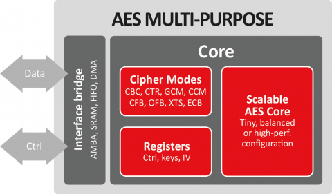 AES Multi-purpose crypto engine Block Diagam