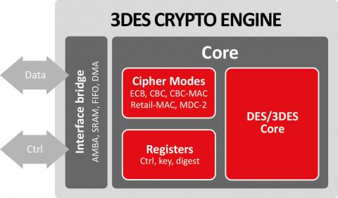 3DES Crypto Engine Block Diagam