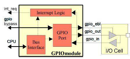 General Purpose Input / Output Controller (GPIO) Block Diagam
