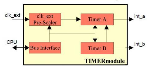 Dual Timer / Counter with Prescaler IP Core