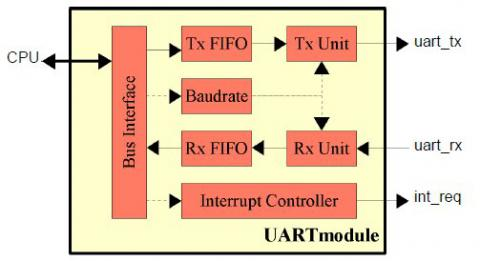 Single Channel UART with Scalable Rx-FIFO Block Diagam