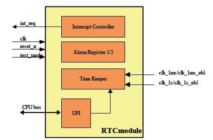Real Time Clock (RTC) Block Diagam