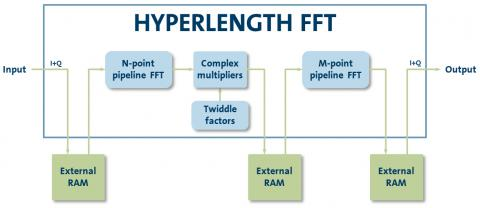 HyperLength FFT Block Diagam