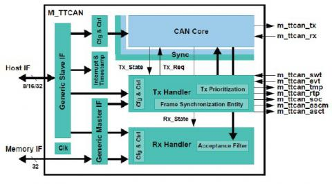 Time Triggered Controller Area Network Ip