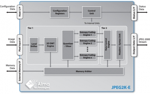 JPEG 2000 Encoder - Up to 16-bit per Component Lossy & Numerically Lossless Image & Video Compression Block Diagam
